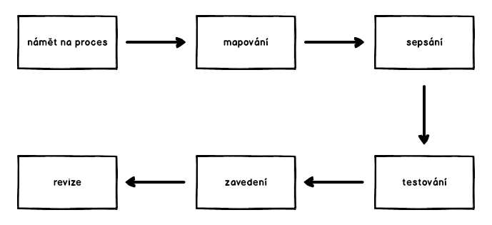 Procesní diagram
